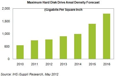 Аналитики предвещают удвоение плотности магнитной записи к 2016 году