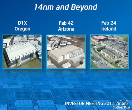 Инвестиции в предприятие Intel в Ирландии превысят 1,25 млрд. долларов
