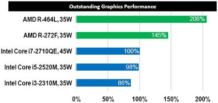 AMD готовит к выпуску APU Trinity серии R для встраиваемых систем