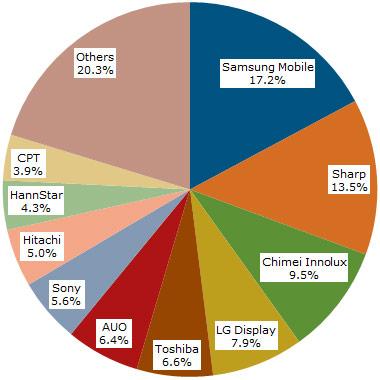 В 2011 году было выпущено два миллиарда дисплеев малого и среднего размера на активных матрицах