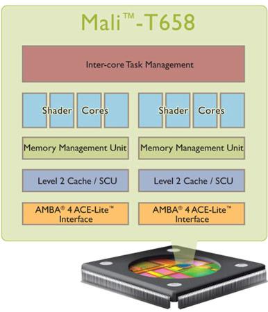 HiSilicon лицензировала GPU ARM Mali, включая модель Mali-T658 с поддержкой DirectX 11