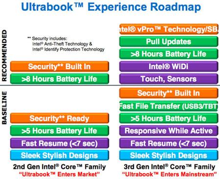 ���������� ��������� Ultrabook ����� ������ ����� � �������� �������