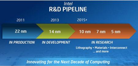 Начало выпуска 14-нанометровых чипов Intel намечено на 2013 год
