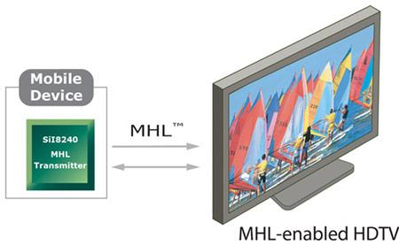 Новые микросхемы будут способствовать продвижению технологии MHL
