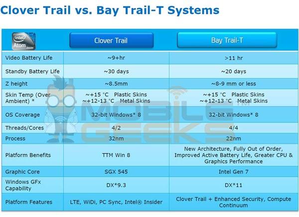 Утечка дает представление о платформе Intel Atom (Bay Trail-T) для планшетов