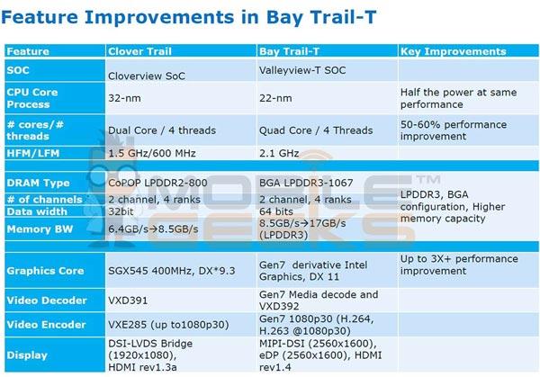 ������ ���� ������������� � ��������� Intel Atom (Bay Trail-T) ��� ���������