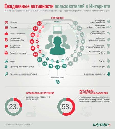 Интернет и пользователи
