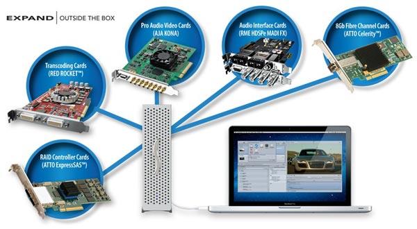 Шасси Sonnet Echo Express II рассчитано на две карты расширения для шины PCI Express