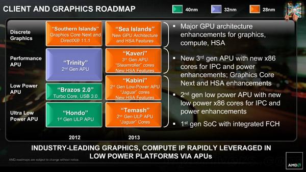 В следующем году AMD выпустит 28-нанометровые APU третьего поколения Kaveri