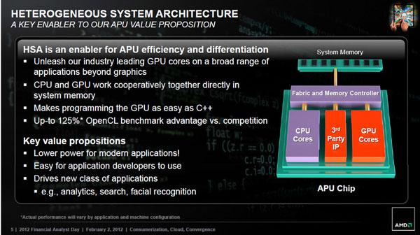 В будущем AMD может интегрировать в APU радиочастотные компоненты мобильных устройств
