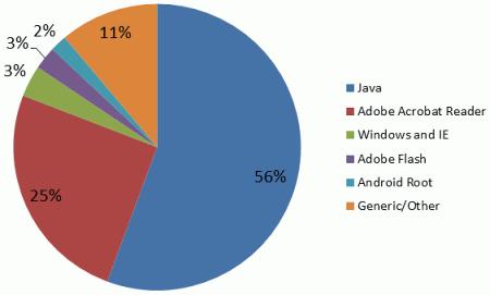 Приложения, уязвимости в которых использовали веб-эксплойты