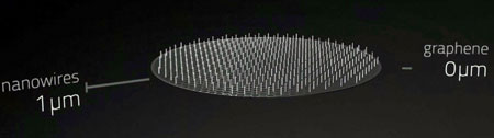 Норвежские ученые смогли вырастить полупроводниковые нити на подложке из графена