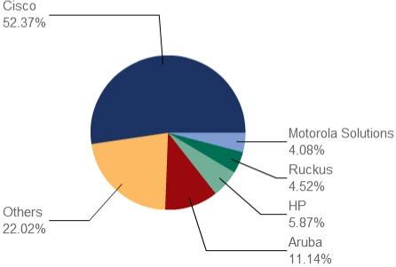 Мировой рынок беспроводных сетей за год вырос на 12,7%, подсчитали аналитики IDC