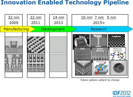 �� ������ IDF: � ������� ���� Intel ������ ����� 14 ��