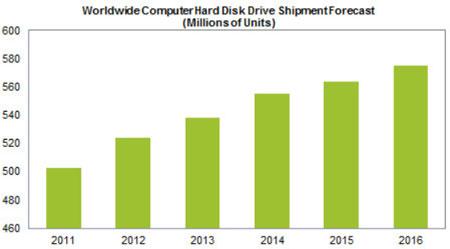 Прогноз IHS iSuppli включает только HDD, используемые в компьютерах