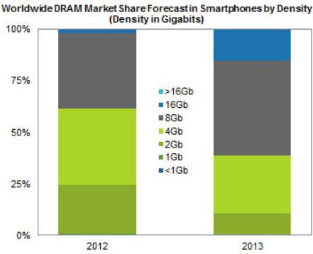 Средний объем оперативной памяти смартфона за год вырастет на 50%