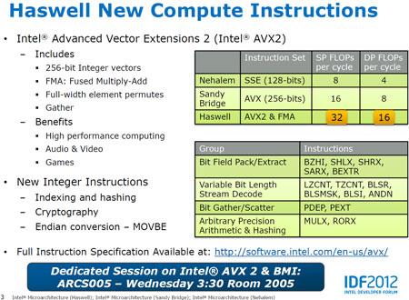IDF 2012: Intel раскрыла подробности архитектуры Haswell