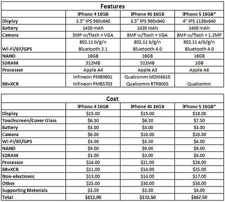 Сравнительная таблица стоимости комплектующих iPhone 4, iPhone 4S и iPhone 5