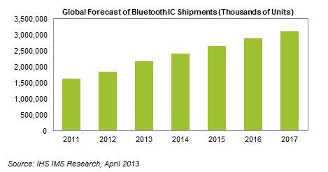 Спрос на микросхемы с поддержкой Bluetooth обусловлен популярностью мобильных устройств