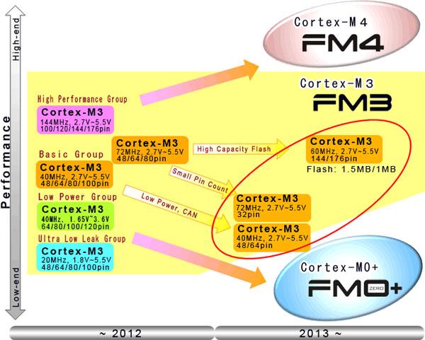������ � ��������� 32-��������� ����������������� Fujitsu FM3 ������������ 570 �������