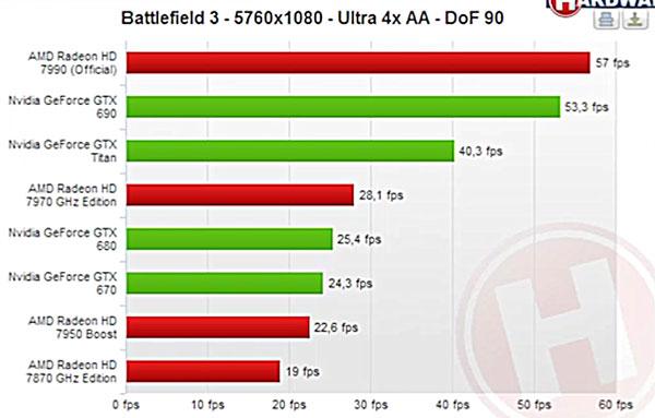 ����� 3D-����� AMD Radeon HD 7990 ��������� 24 ������