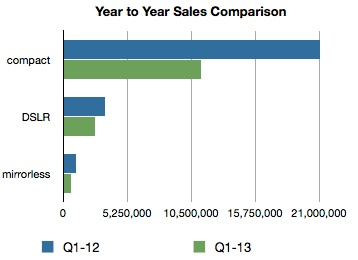 Продажи компактных камер за год сократились на 37%