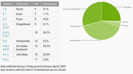 Android statistics
