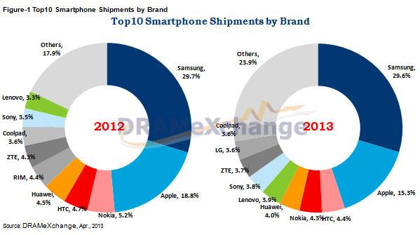 Компании Samsung и Apple являются лидерами рынка смартфонов