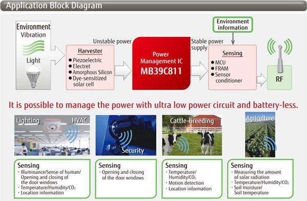 Преобразователи Fujitsu MB39C811 и MB39C831 рассчитаны на использование в электронных устройствах, которым не нужны батареи