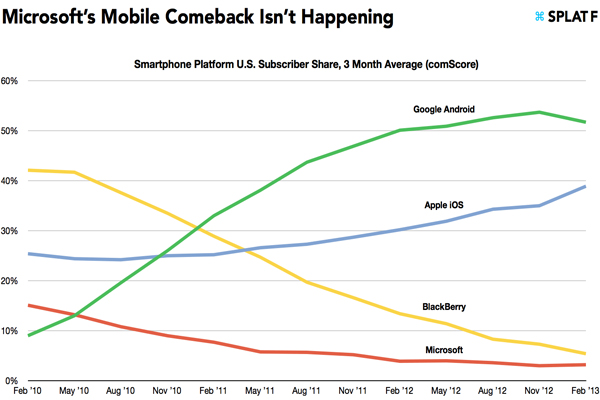 По числу пользователей в США Microsoft Windows Phone уступает основным мобильным платформам