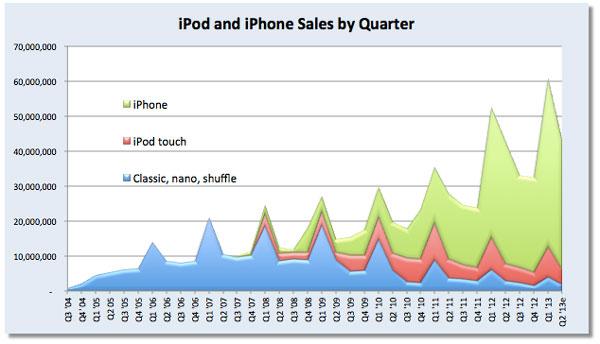 ������������� iPod, ������� ������ �������� � ���� ��������� ��������� ������ Apple, ������ �� �����