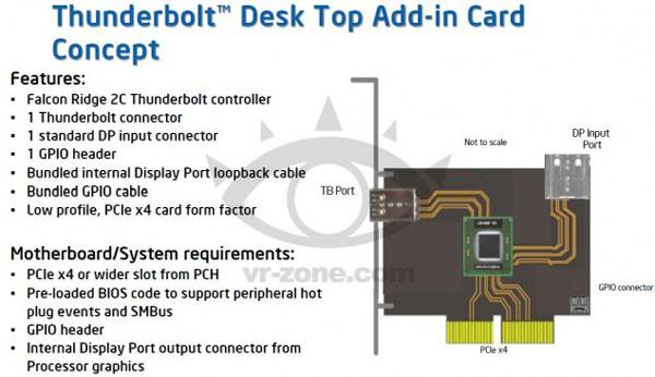 Предполагается, что цена карты расширения с одним портом Thunderbolt не превысит $100