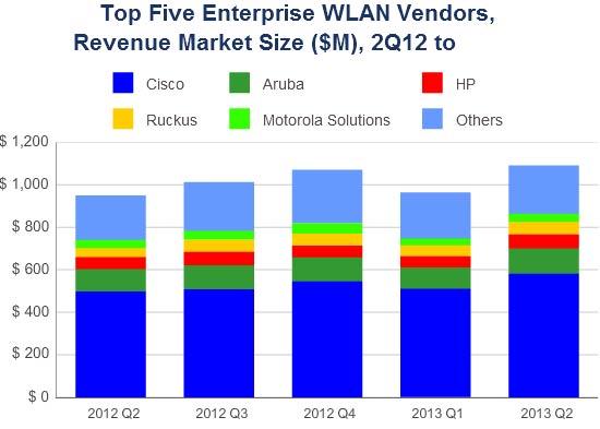 Корпоративный рынок WLAN за год вырос на 14,8%