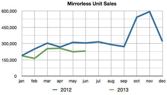 Рынок камер со сменными объективами в первом полугодии сократился на 20%