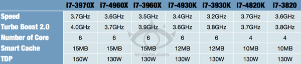 Сравнение характеристик Intel Ivy Bridge-E и Sandy Bridge-E
