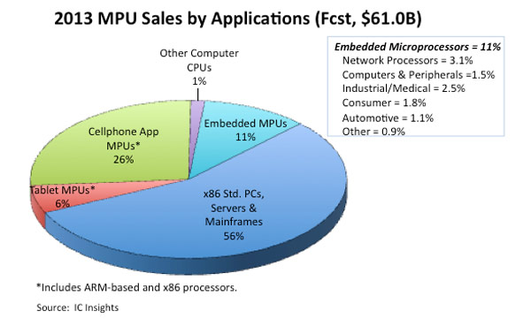 ����� ����������� � 2013 ���� �������� �� 8% � ��������� 61 ����. ��������, ������� �������� IC Insights
