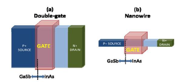 Перспективные транзисторы значительно превосходят Si-MOSFET по току в открытом состоянии