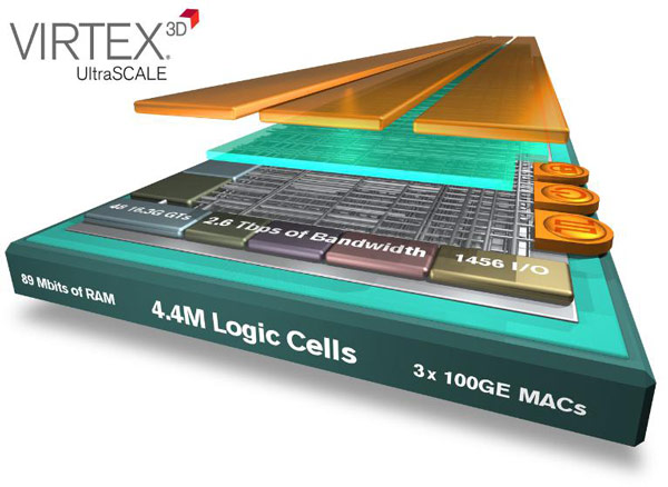 Virtex UltraScale на целое поколение опережают остальные FPGA