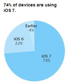 ��������� ������� �� iOS