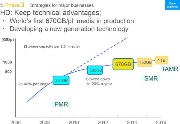 SMR позволит нарастить плотность до 1,25 ТБ/пластину