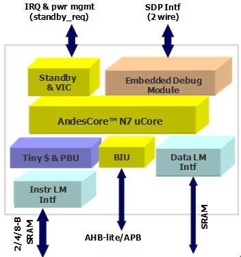 32-разрядные ядра Andes Hummingbird могут также найти применение в однокристальных решениях для интернета вещей