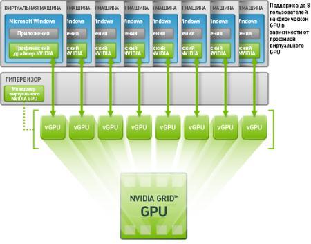 Nvidia Grid vGPU