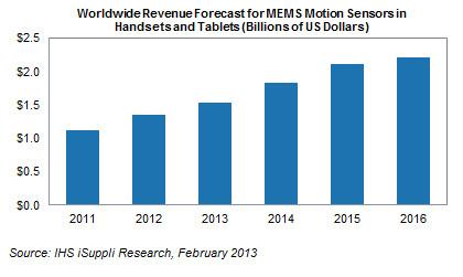 Компания STMicroelectronics контролирует почти половину рынка MEMS-датчиков