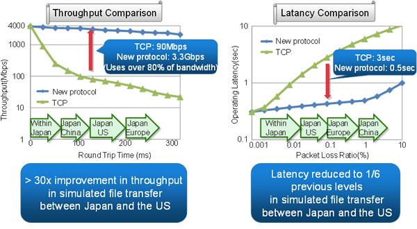 Fujitsu добилась успеха в разработке высокоскоростной альтернативы протоколу TCP
