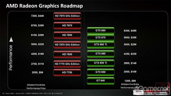 AMD отдает приоритет работе над решениями для игровых консолей Microsoft и Sony следующего поколения