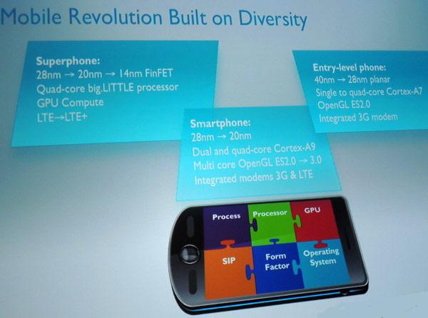 Основой недорогого смартфона или планшета в ARM видят четырехъядерный процессор на ядре Cortex-A7