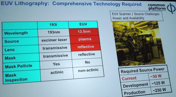 Globalfoundries и Samsung рассчитывают начать выпуск 14-нанометровых чипов до конца года
