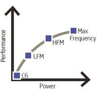 Важным достоинством Clover Trail+ является повышенная энергетическая эффективность