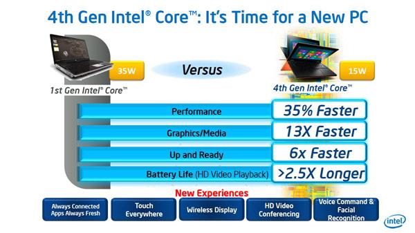 Производительность CPU Intel Core за четыре поколения выросла на 35%