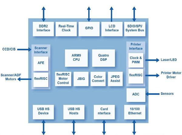 Основой Quatro 4300 является ядро ARM926EJ-S